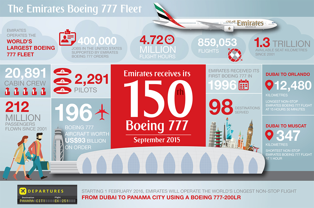 The Emirates Boeing 777 Fleet. Emirates operates the world's largest Boeing 777 fleet. 400,000 jobs in the United States supported by Emirates Boeing 777 orders. 4.72 million flight hours. 859,053 flights. 1.3 trillion available seat kilometres since 2001. 20,891 cabin crew. 2,291 pilots. Emirates received its first Boeing 777 in 1996. Dubai to Orlando: 12,480 kilometres – the longest non-stop Emirates Boeing 777 flight at 15 hours 50 minutes. 212 million passengers flown since 2001. 196 Boeing 777 aircraft worth US$93 billion on order. 98 destinations served. Dubai to Muscat: 347 kilometres – shortest non-stop Emirates Boeing 777 flight at 1 hour. Emirates receives its 150th Boeing 777 in September 2015. Starting 1 February 2016, Emirates will operate the world's longest non-stop flight from Dubai to Panama City using a Boeing 777-200LR.
