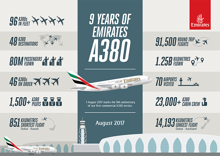 9 years of Emirates A380. 1 August 2017 marks the 9th anniversary of our first commercial A380 service. 96 A380s in fleet. 48 A380 destinations. 80M passengers flown. 46 A380s on order. 1,500+ A380 pilots. 851 kilometres shortest flight: Dubai - Kuwait. 91,500 round trip flights. 1.25B kilometres flown. 70 airports visited. 23,000+ A380 cabin crew. 14,193 kilometres longest flight: Dubai - Auckland. August 2017.