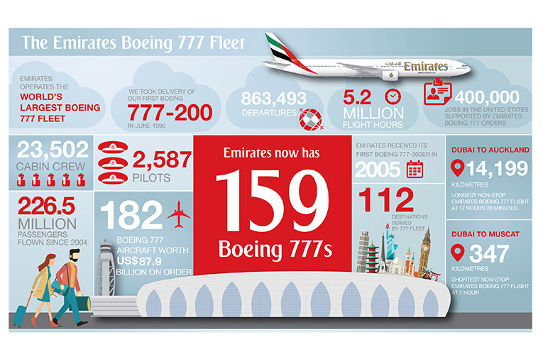 The Emirates Boeing 777 Fleet. Emirates now has 159 Boeing 777s. Emirates operates the world's largest Boeing 777 fleet. We took delivery of our first Boeing 777-200 in June 1996. 863,493 departures. 5.2 million flight hours. 400,000 jobs in the United States supported by Emirates Boeing 777 orders. 23,502 cabin crew. 2,587 pilots. Emirates received its first Boeing 777-300ER in 2005. Dubai to Auckland: 14,199 kilometres – longest non-stop Emirates Boeing 777 flight at 17 hours 20 minutes. 226,5 million passengers flown since 2004. 182 Boeing 777 aircraft worth US$87.9 billion on order. 112 destinations served by 777 fleet. Dubai to Muscat 347 kilometres, shortest non-stop Emirates Boeing 777 flight at 1 hour.