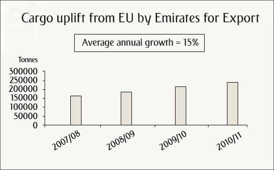 Cargo uplift from EU by Emirates for export