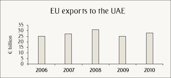 EU exports to the UAE