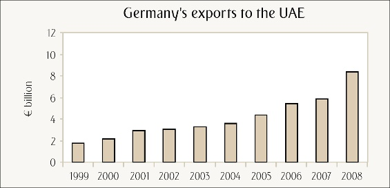 Germany's exports to the UAE