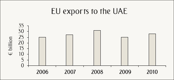 EU exports to the UAE