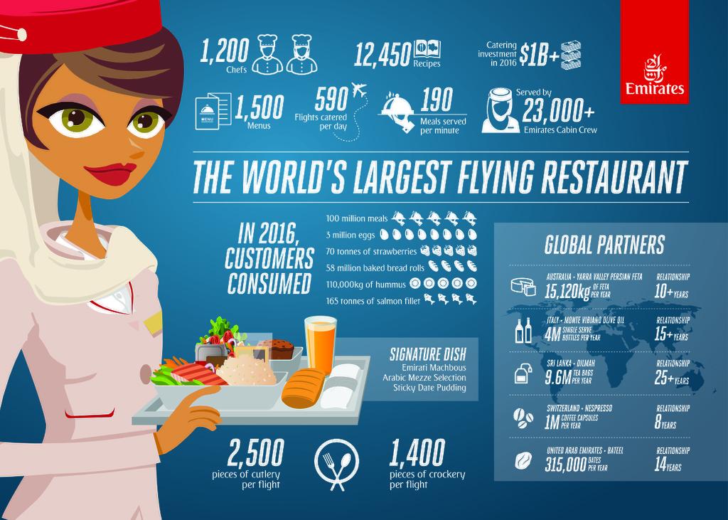 Dining on Emirates - The world's largest flying restaurant
