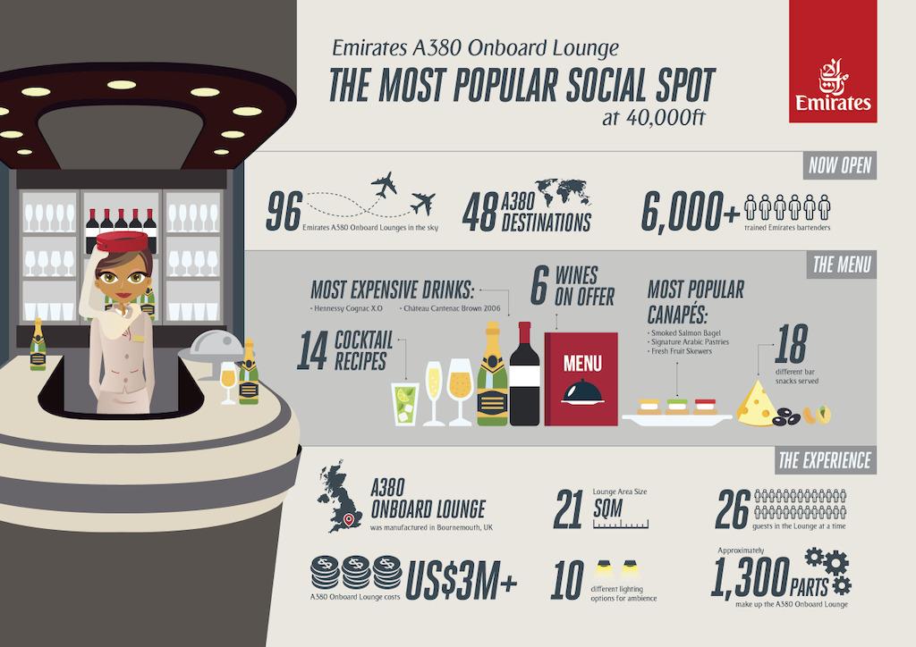 The most popular social spot at 40,000 feet